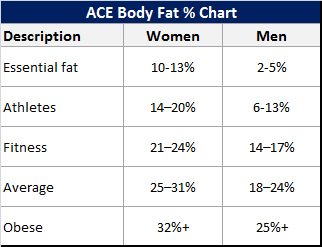 Ideal body fat percentage chart how lean should you be deathstink